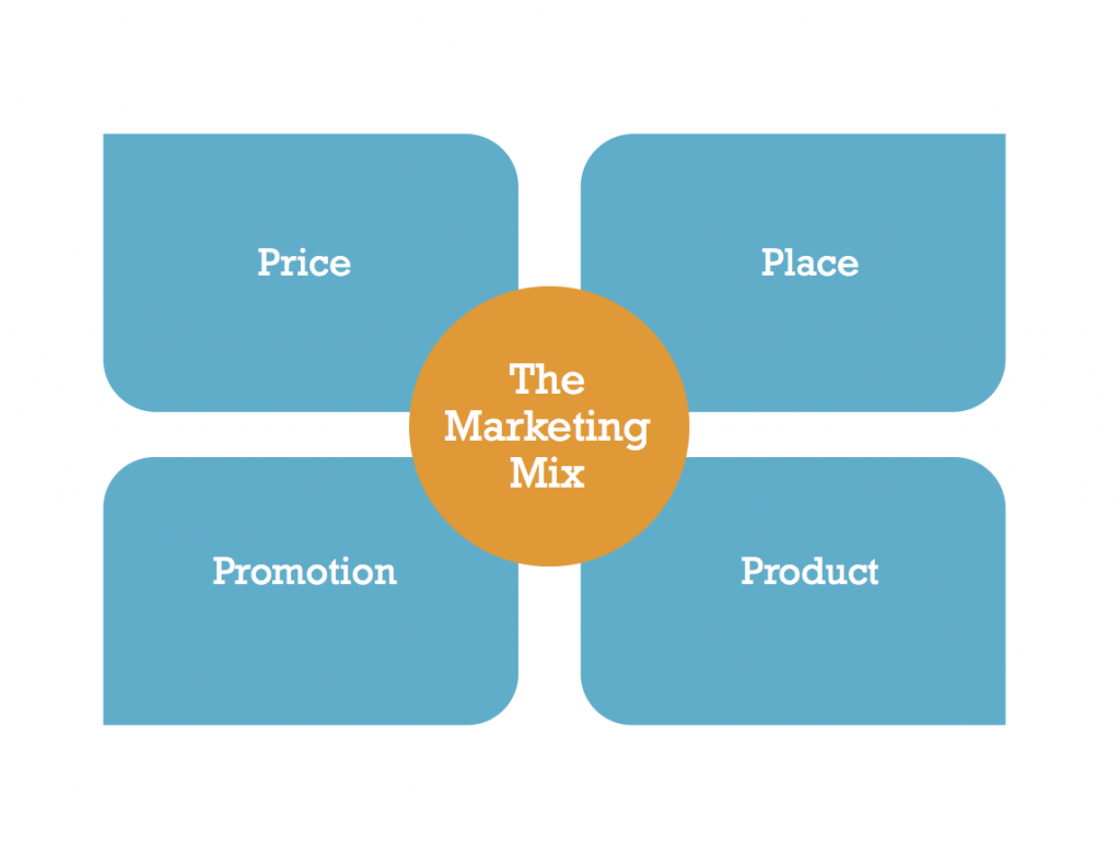 Future of marketing - The new 4 Ps for success